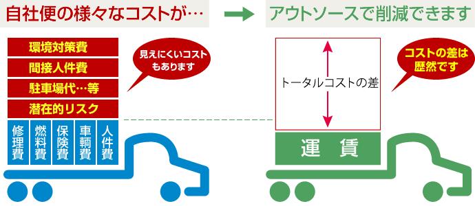 事業案内 | 藤島運輸株式会社