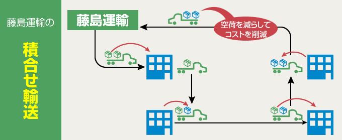 藤島運輸は、積み合わせ輸送を駆使し、空荷を減らしてコストを削減しています。