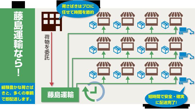 藤島運輸なら、経験豊かな荷さばきと多くの車輌で、安全・確実・短時間で配送完了します。在庫の効率的な補充や、販売機会ロスの防止に貢献します。