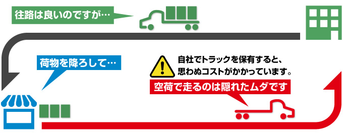 自社でトラックを保有すると、空荷で走る区間なのでムダなコストが発生しています。