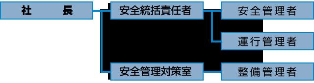 藤島運輸の安全管理体制